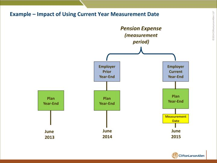 Example – Impact of Using Current Year Measurement Date