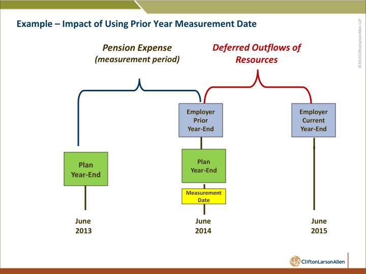 Example – Impact of Using Prior Year Measurement Date