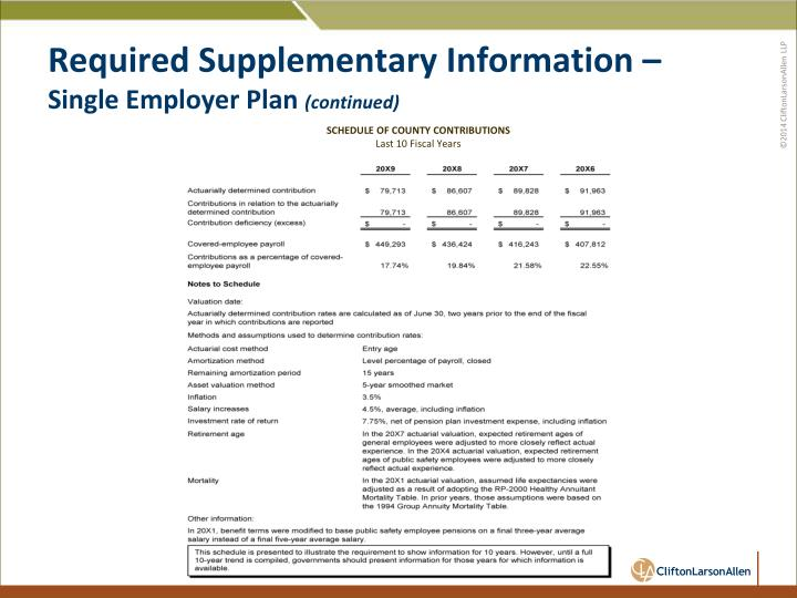 Required Supplementary Information –