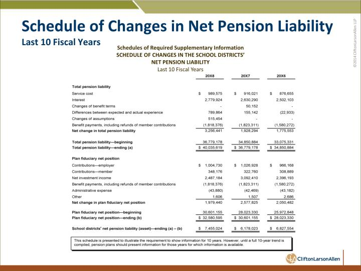 Schedule of Changes in Net Pension Liability