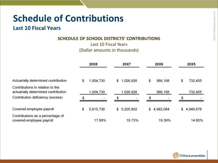 Schedule of Contributions