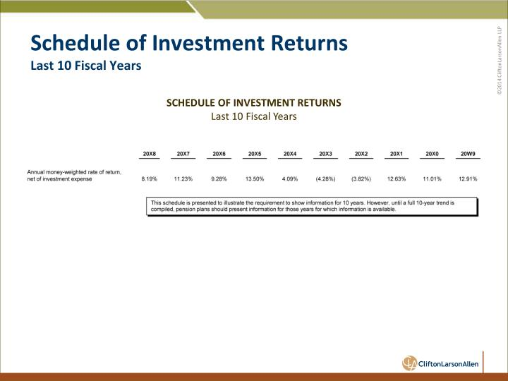 Schedule of Investment Returns