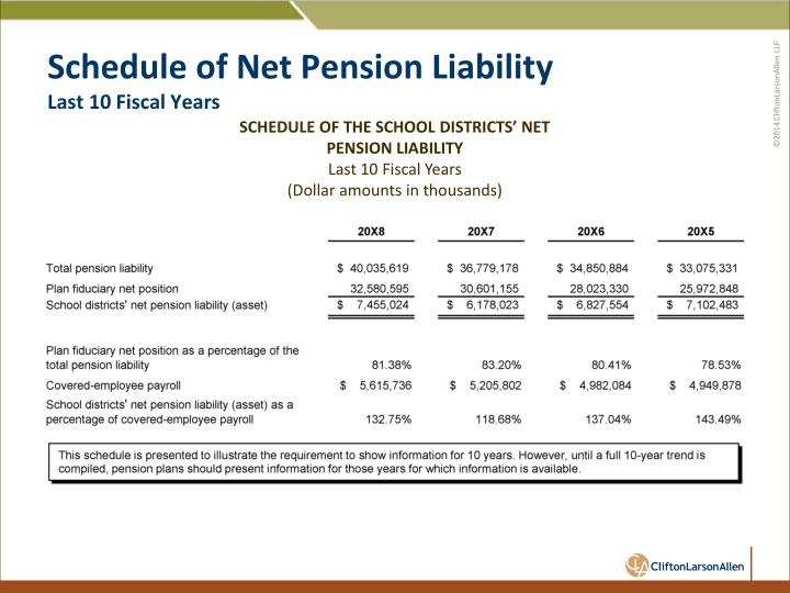 Schedule of Net Pension Liability
