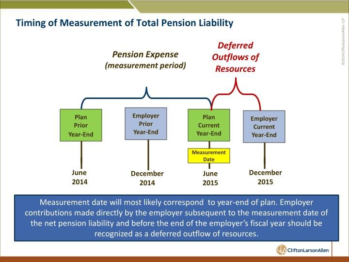Timing of Measurement of Total Pension Liability
