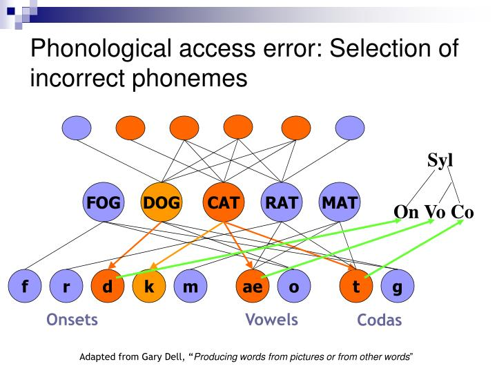 Phonological access error: Selection of incorrect phonemes