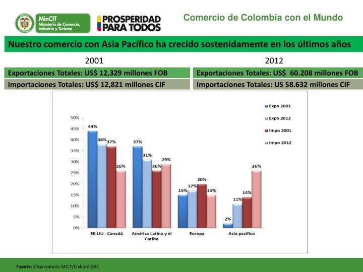 Comercio de Colombia con el Mundo