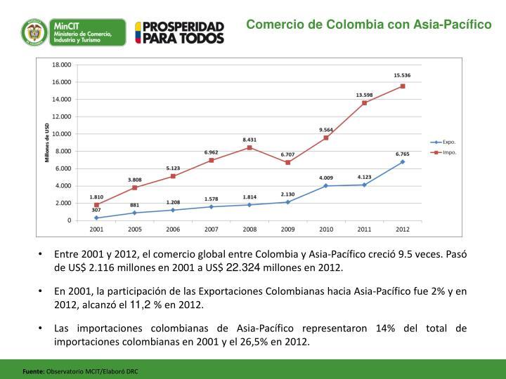 Comercio de Colombia con Asia-Pacífico