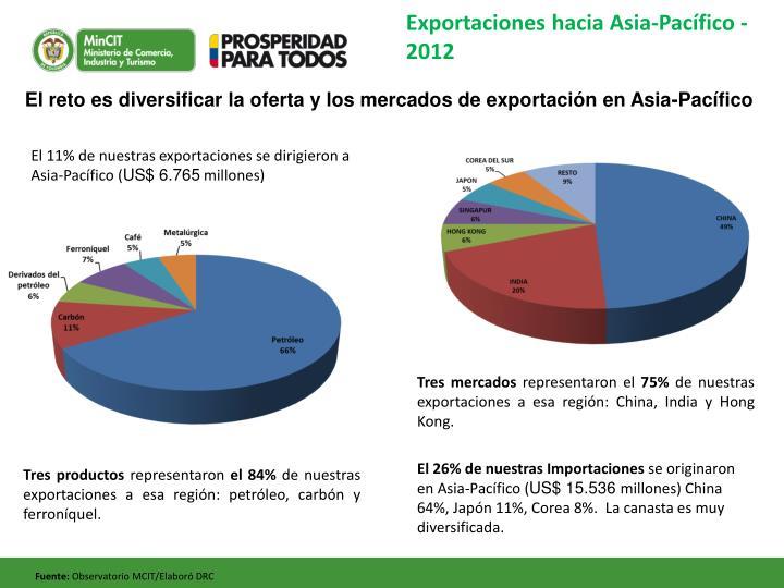 Exportaciones hacia Asia-Pacífico - 2012