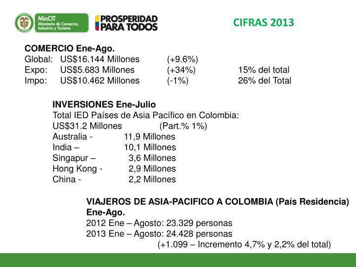 CIFRAS 2013