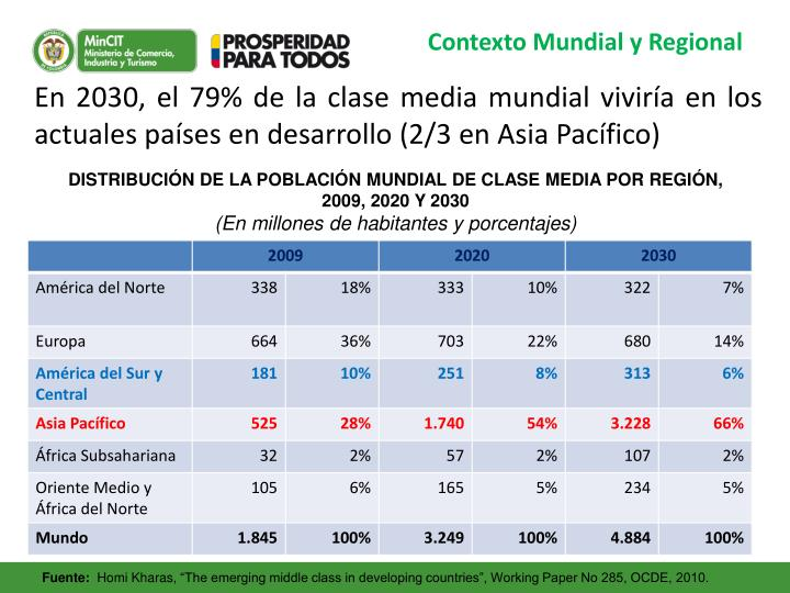 Contexto Mundial y Regional