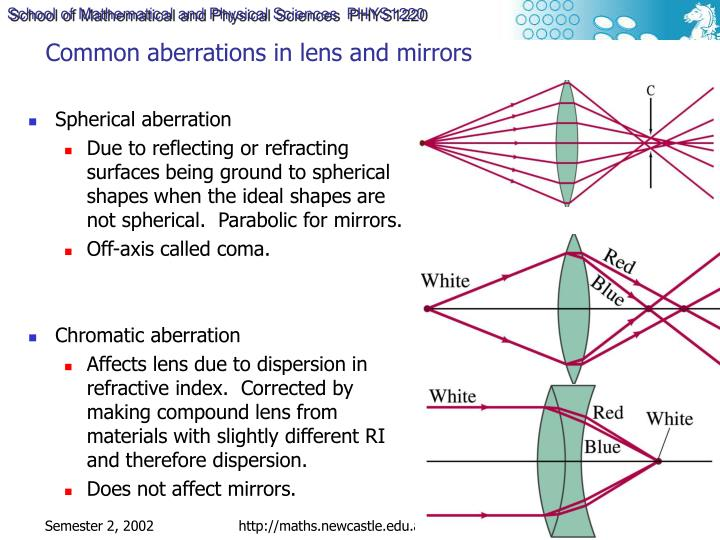 Common aberrations in lens and mirrors