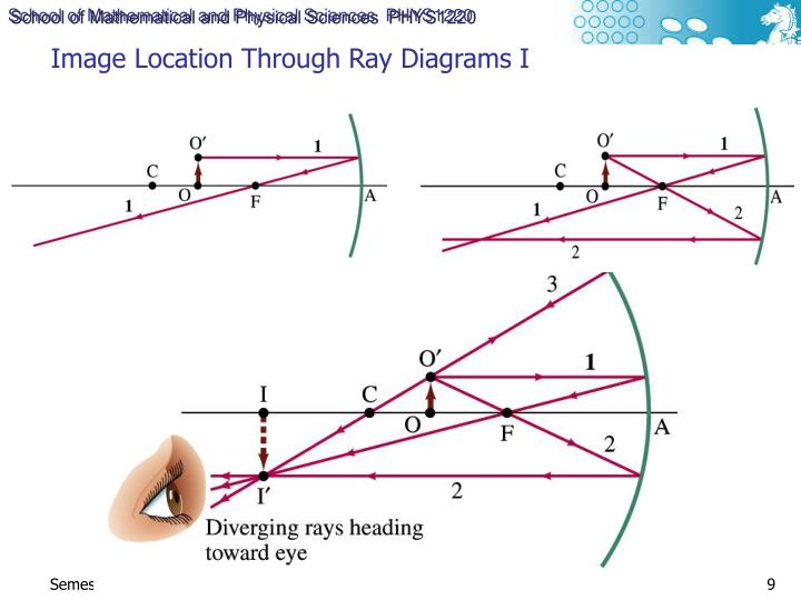 Image Location Through Ray Diagrams I