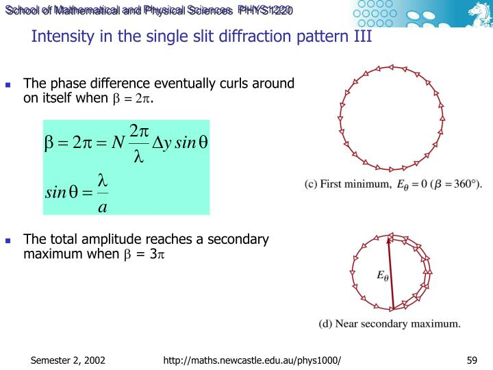 Intensity in the single slit diffraction pattern III