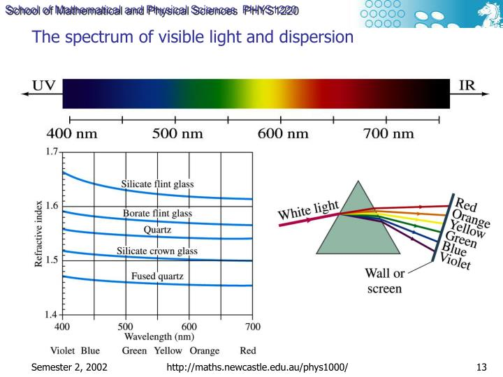 The spectrum of visible light and dispersion