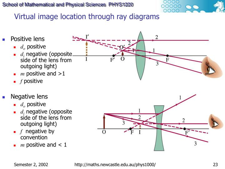 Virtual image location through ray diagrams