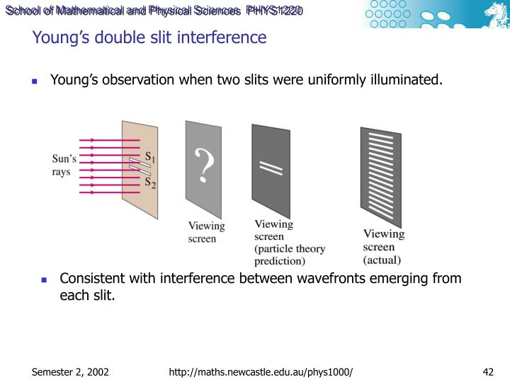 Young's double slit interference