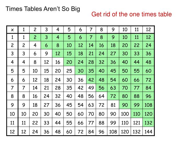 Times Tables Aren't So Big