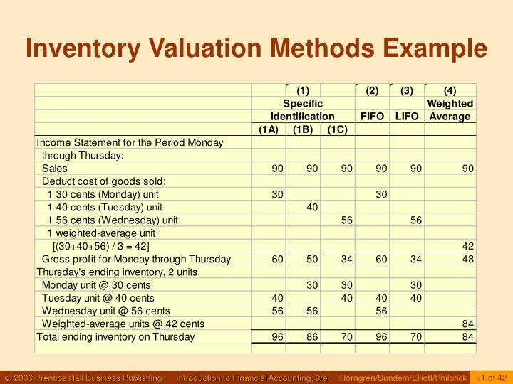 inventory valuation method essay example