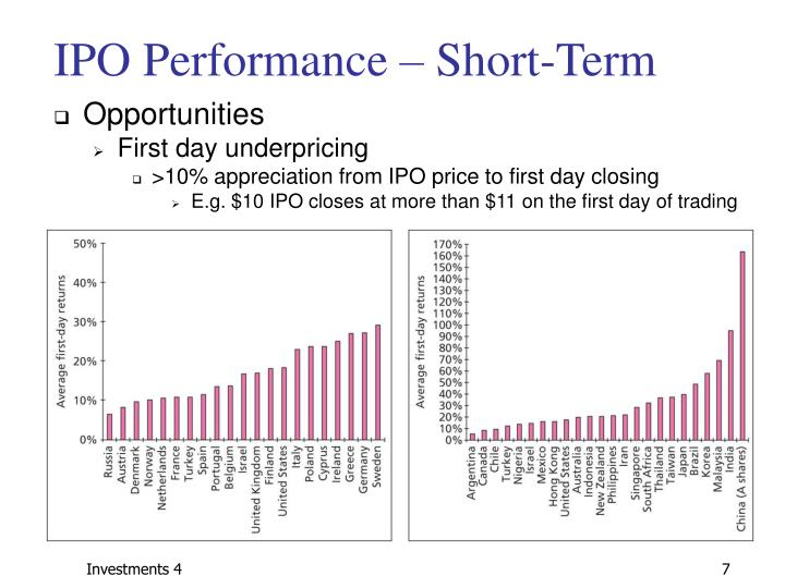 IPO Performance – Short-Term