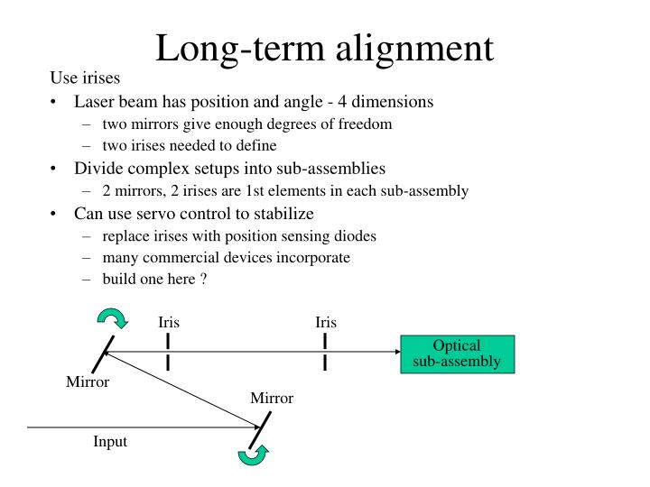 Long-term alignment