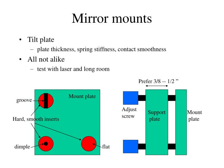 Mirror mounts