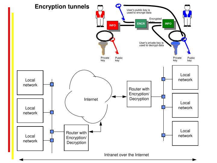 Encryption tunnels