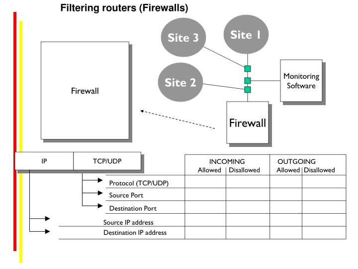 Filtering routers (Firewalls)