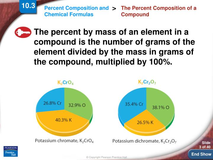 The percent composition of a compound1