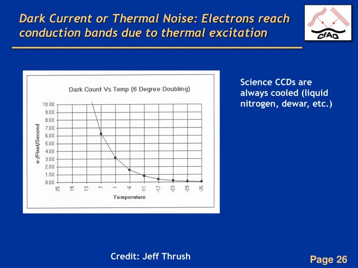 Dark Current or Thermal Noise: Electrons reach conduction bands due to thermal excitation