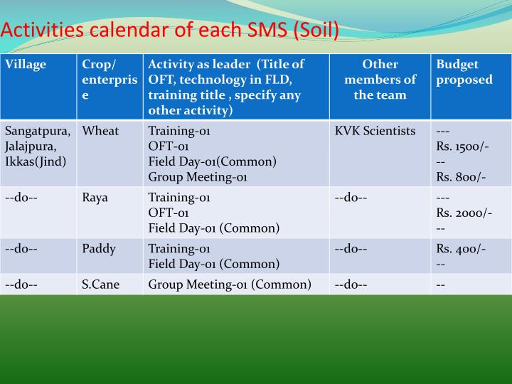 Activities calendar of each SMS (Soil)
