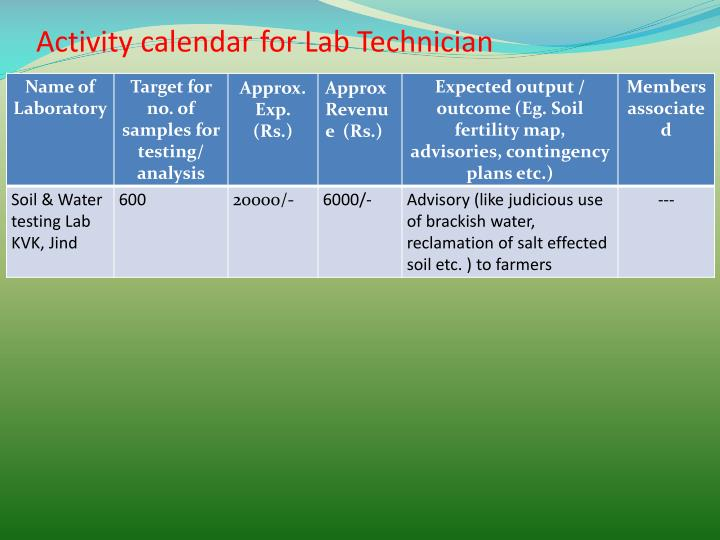 Activity calendar for Lab Technician