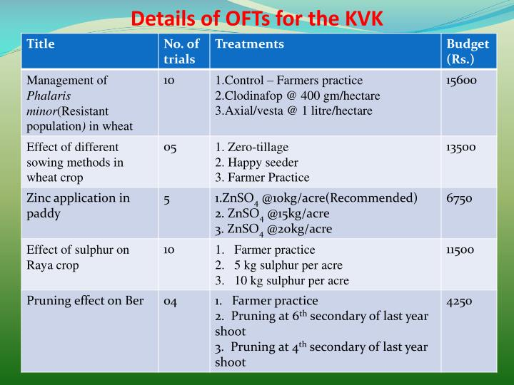 Details of OFTs for the KVK
