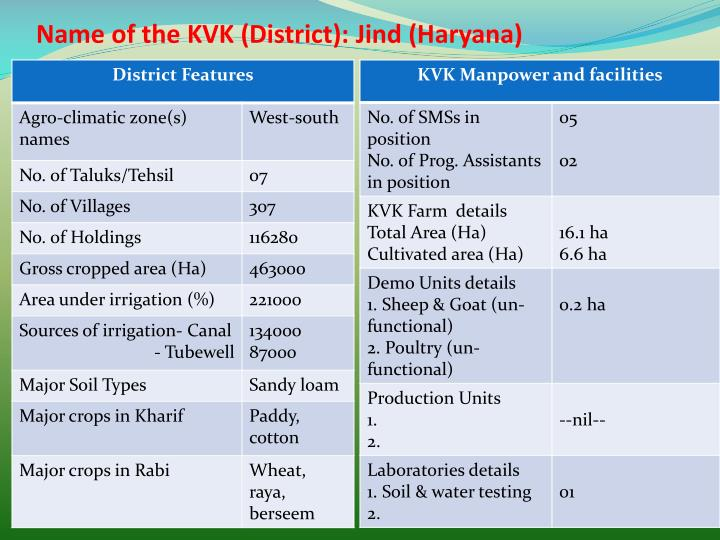 Name of the kvk district jind haryana