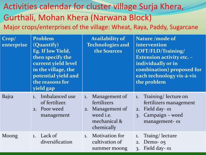 Activities calendar for cluster village