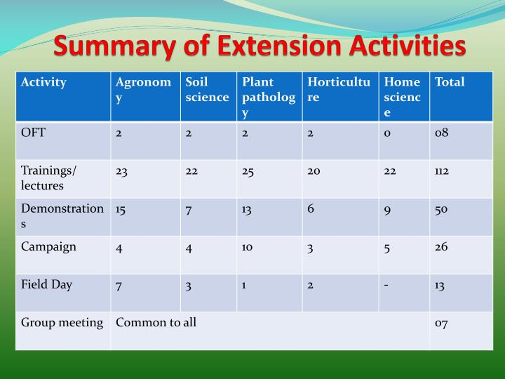 Summary of Extension Activities