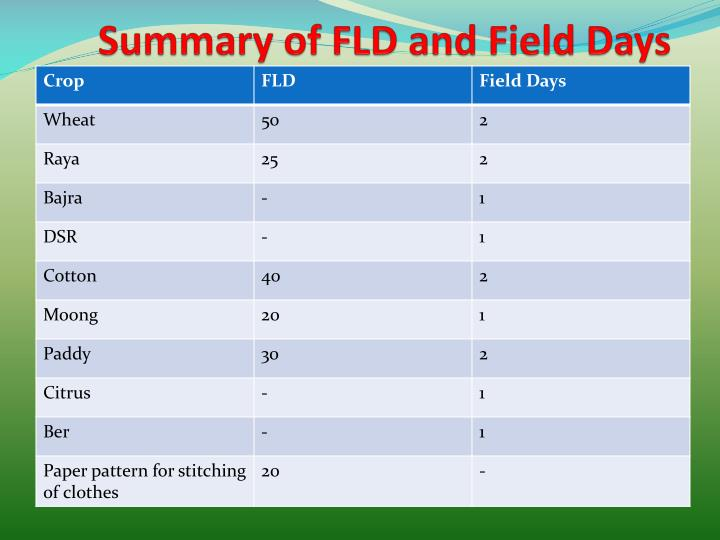 Summary of FLD and Field Days