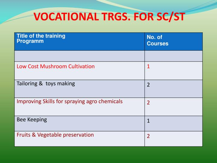 VOCATIONAL TRGS. FOR SC/ST