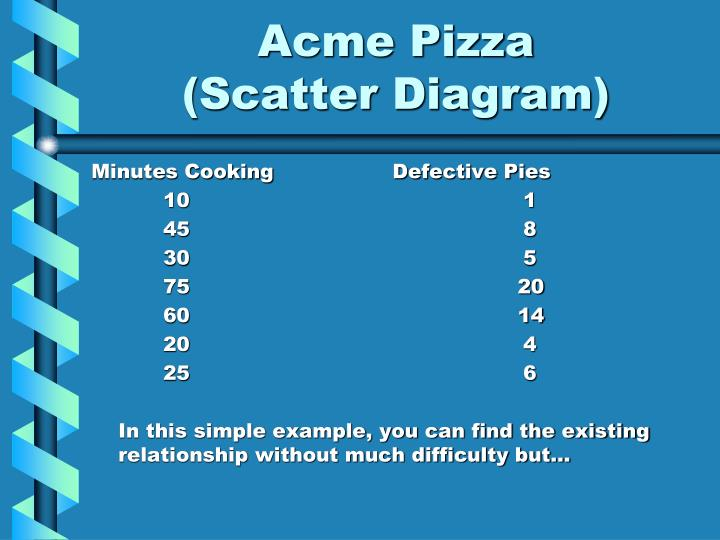 Acme Pizza           (Scatter Diagram)