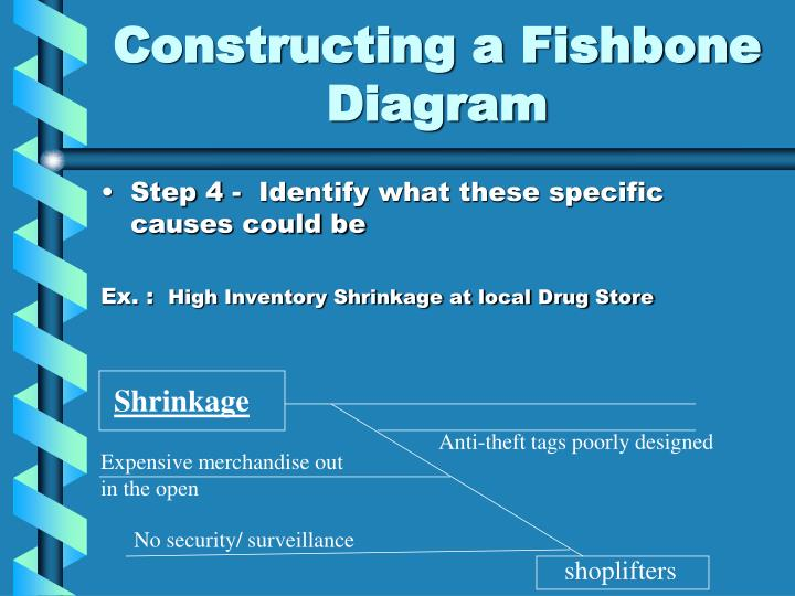 Constructing a Fishbone Diagram