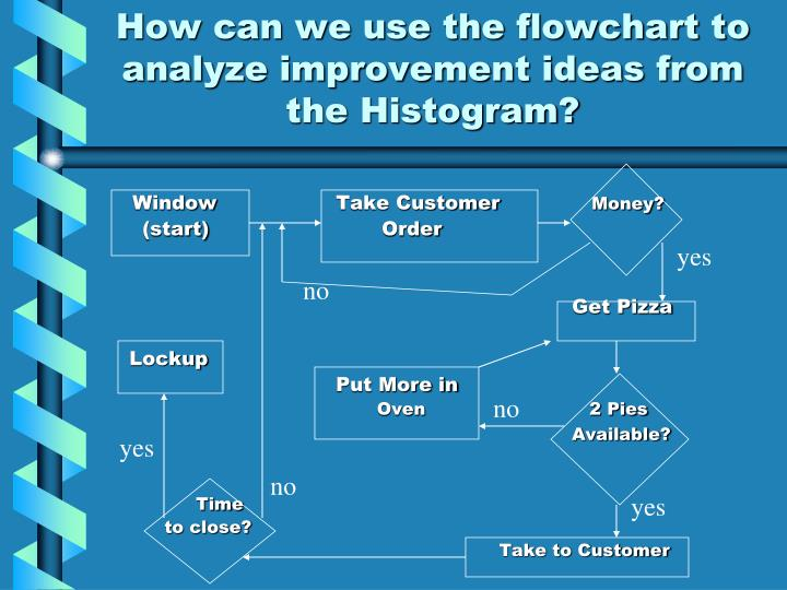 How can we use the flowchart to analyze improvement ideas from the Histogram?
