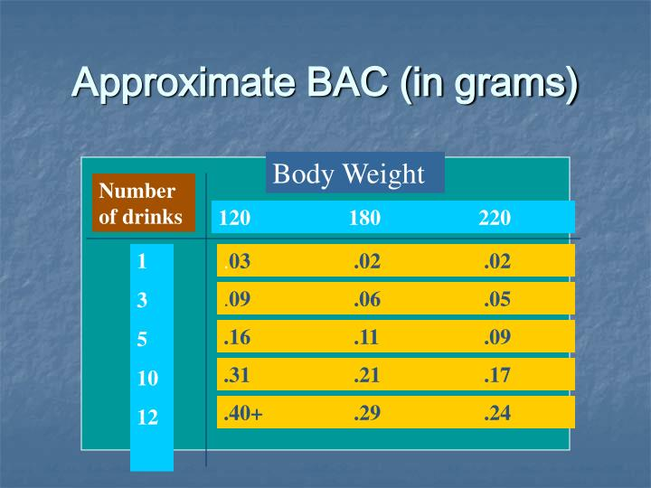 Approximate BAC (in grams)