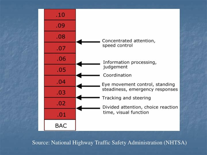 BAC and Impairment