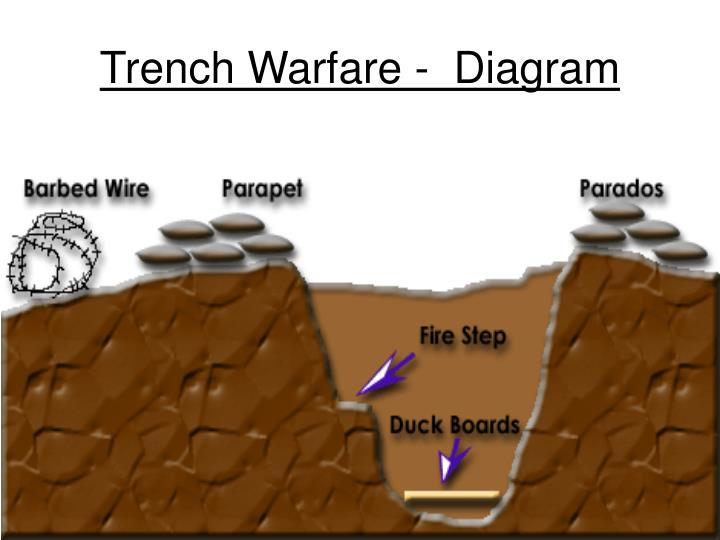 Trench Warfare -  Diagram