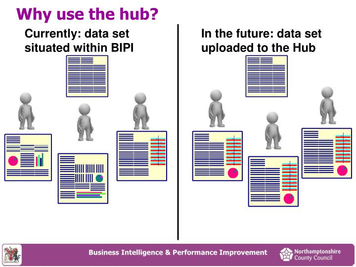 In the future: data set uploaded to the Hub