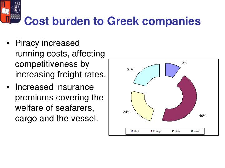Cost burden to Greek companies