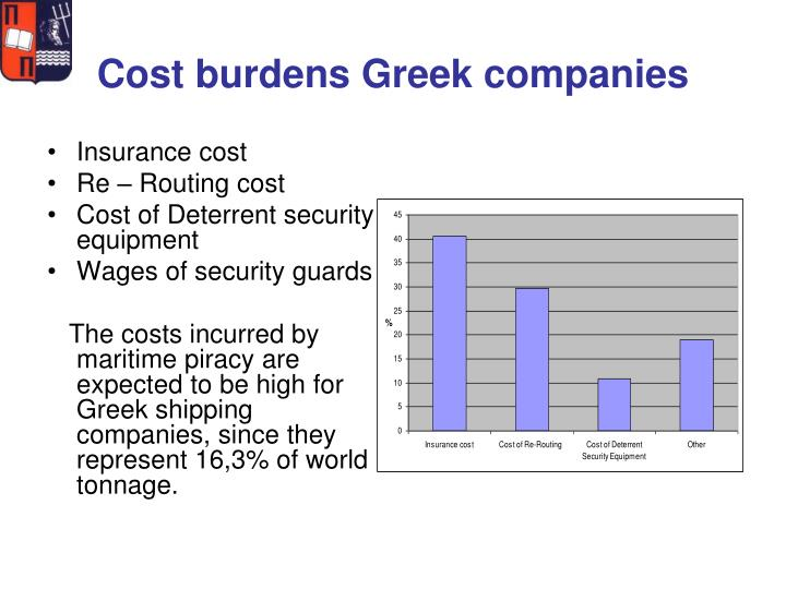 Cost burdens Greek companies