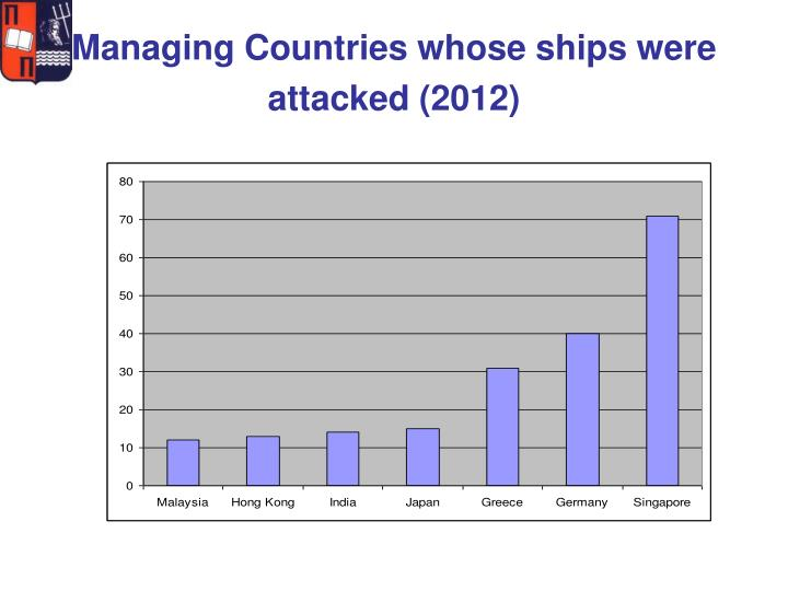Managing Countries whose ships were attacked (2012)