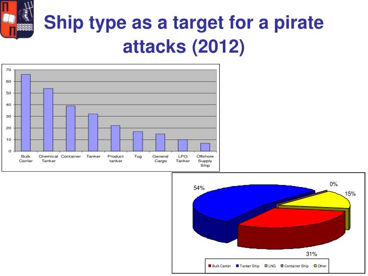 Ship type as a target for a pirate attacks