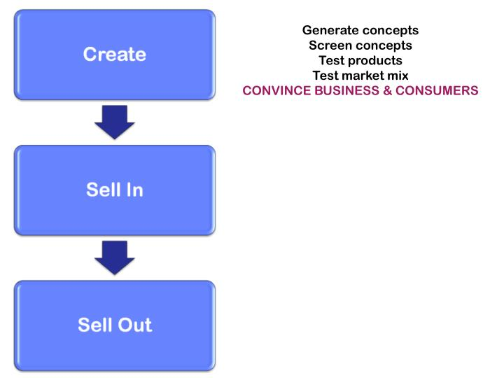 Generate concepts
