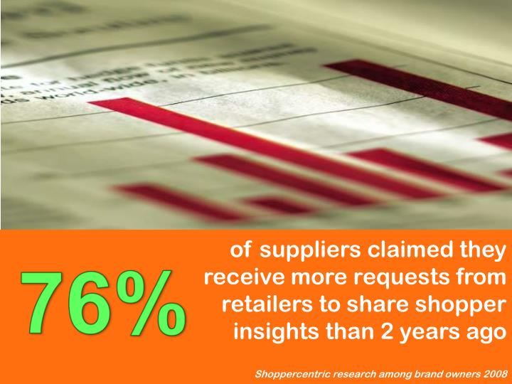 of suppliers claimed they receive more requests from retailers to share shopper insights than 2 years ago